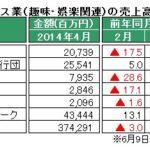 経産省、4月特定サービス産業動態統計速報を発表 ~「パチンコホール」今年の売上高は昨年比で一進一退