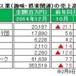 経産省、12月特定サービス産業動態統計速報を発表 ~「パチンコホール」売上高、2014年で最大の落ち込み幅