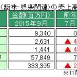 経産省、特定サービス産業動態統計9月速報を発表 ~売上の前年同月比の減少は18カ月連続に