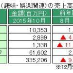 経産省、特定サービス産業動態統計10月速報を発表 ~売上の前年同月比で減少は19カ月の連続