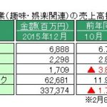 経産省、特定サービス産業動態統計12月の速報値を発表 ~「パチンコホール」売上、前年同月比ではマイナス4.8ポイント、2015年1年間では前年よりマイナス5.9ポイント