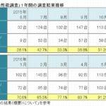 機構、1年分の遊技機性能調査結果を公表