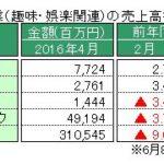 経産省、特定サービス産業動態統計4月速報を発表 ~「パチンコホール」の売上高、対前年同月比減少は25カ月目に