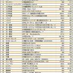 日工組、第3次「撤去リスト」公表 23社93型式、59万台が対象に
