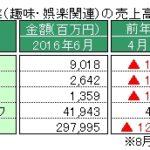 経産省、特定サービス産業動態統計6月速報を発表 ~「パチンコホール」の売上 高、対前年同月比で27カ月連続減少