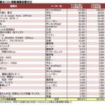 撤去リスト掲載機種の残存状況を集計 ~残りは約35万台