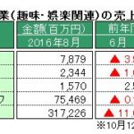 経産省、8月特定サービス産業動態統計速報を発表 ~「パチンコホール」の売上高、対前年同月比で29カ月連続の減少