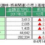 経産省、2月特定サービス産業動態統計を発表 ~「パチンコホール」の売上高、対前年同月比で連続35カ月減少