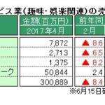 経産省、4月特定サービス産業動態統計を発表 ~「パチンコホール」の売上高、対前年同月比が37カ月連続の減少
