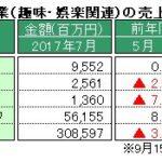 経産省、7月特定サービス産業動態統計を発表 ~「パチンコホール」の売上高、対前年同月比の減少が連続40カ月に