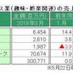 経産省、3月特定サービス産業動態統計を発表 ~「パチンコホール」、設置台数減少も売上高はプラス