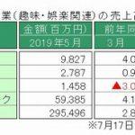 経産省、5月特定サービス産業動態統計を発表 ~「パチンコホール」の売上高、前年同月比で4カ月連続の増加