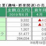 経産省、6月特定サービス産業動態統計を発表 ~「パチンコホール」の売上高、前年同月比で5カ月連続の増加
