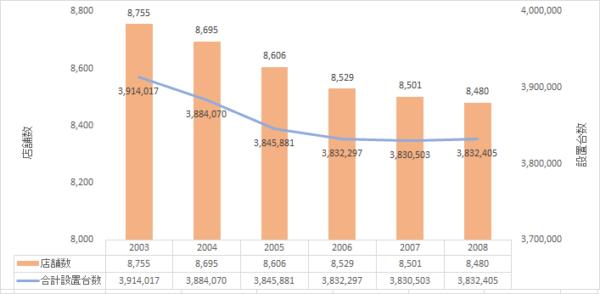 2020年8月末時点】全国パチンコ店 店舗数・設置台数データ | パチンコ・パチスロ情報島