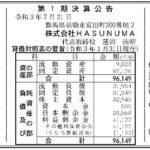 【パチンコM&A】HASUNUMA、『じゃらん634Ⅱ』(群馬県前橋市)をグループ化